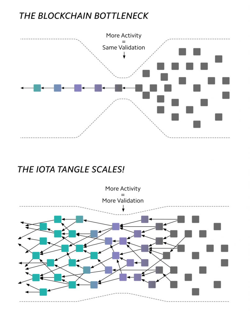 blockchain vs tangle