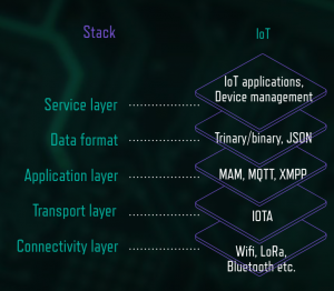 stack_iot