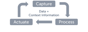 fiware data context